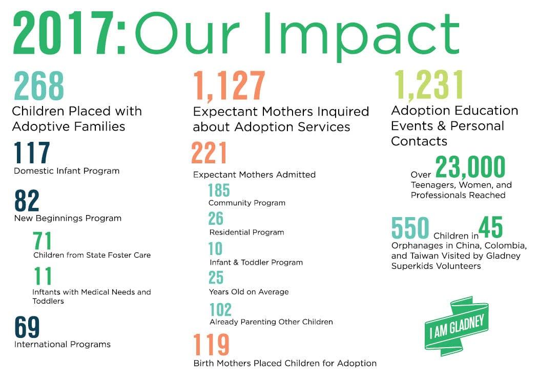 Gladney Center for Adoption's Impact in 2017