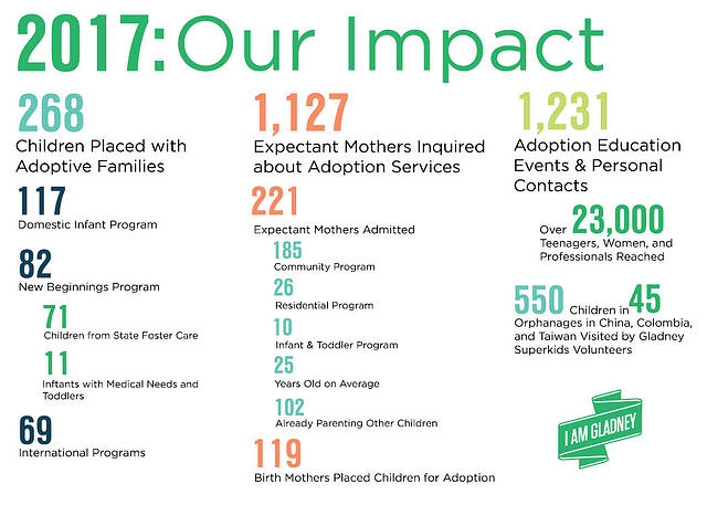 Gladney Center for Adoption's Impact in 2017