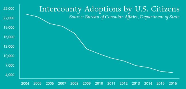 International Adoptions Decline