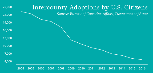 International Adoptions Decline